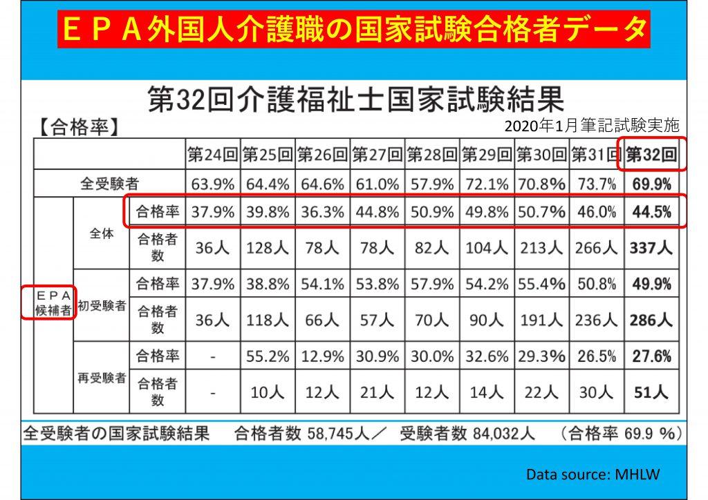 率 介護 士 試験 合格 福祉 第 国家 33 回
